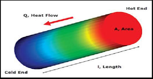 Steady state heat conduction through a metalic rod